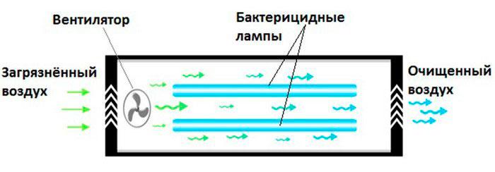 рециркулятор воздуха бактерицидный